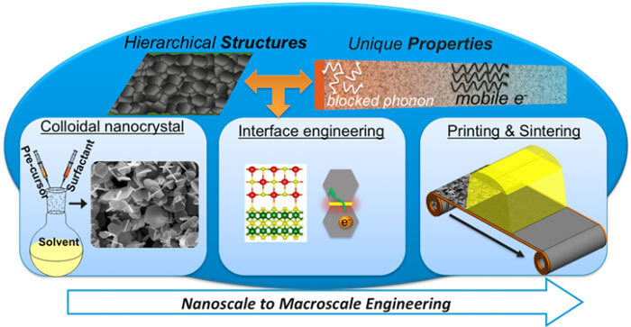 Scalable nanomanufacturing and interface engineering methods to develop hierarchical and flexible materials of unique thermal and thermoelectric properties